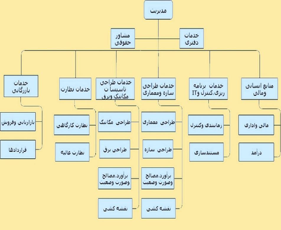 ORG.CHART